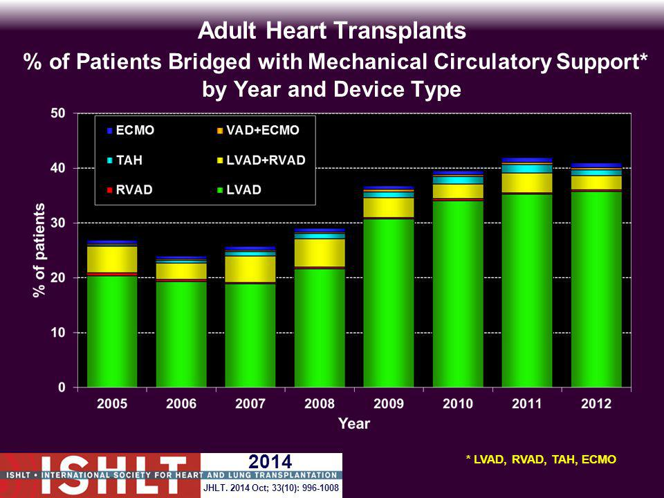 Adult Heart Transplants % of Patients Bridged with Mechanical Circulatory Support* by Year and Device Type