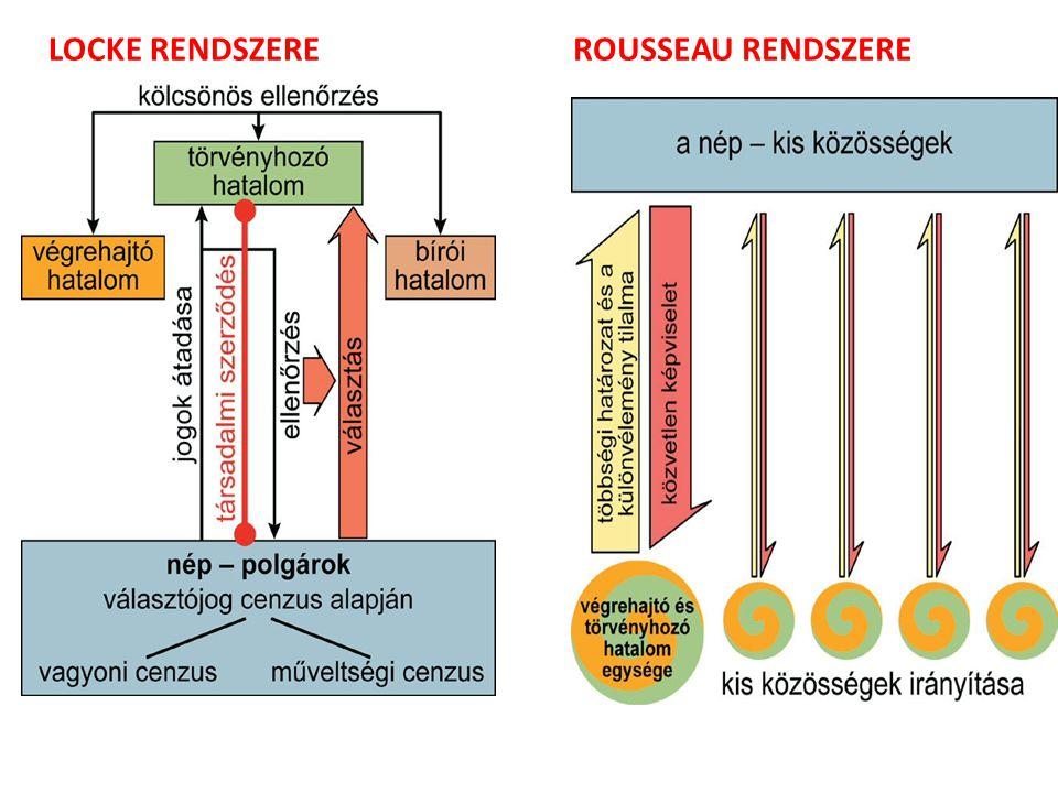 LOCKE RENDSZERE ROUSSEAU RENDSZERE
