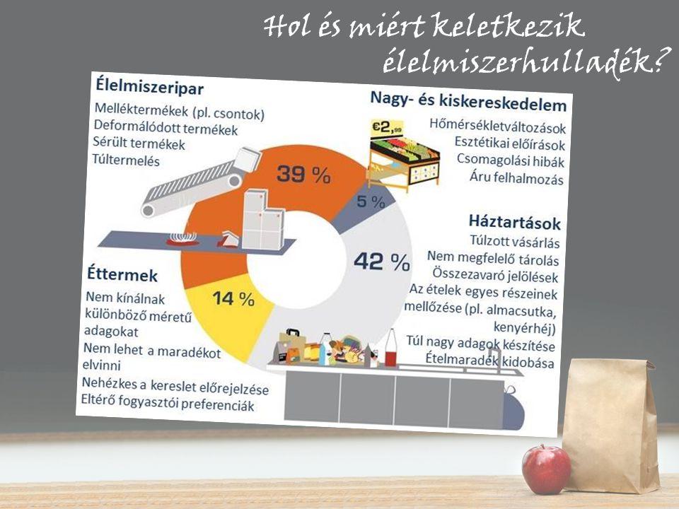 Hol és miért keletkezik élelmiszerhulladék