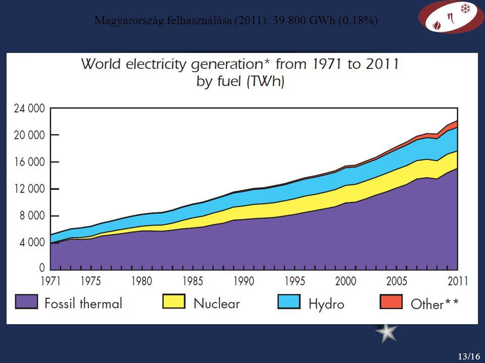 Magyarország felhasználása (2011): 39 800 GWh (0,18%)