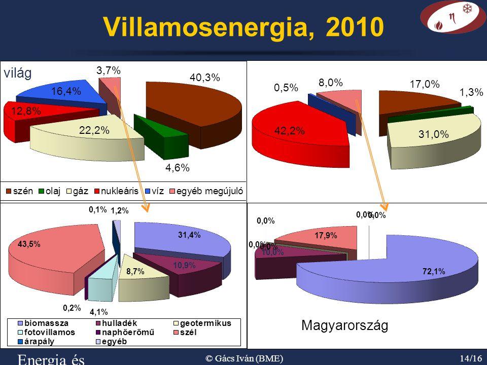 Villamosenergia, 2010 világ Energia és környezet © Gács Iván (BME)