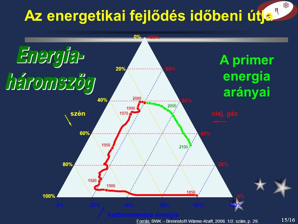 Az energetikai fejlődés időbeni útja A primer energia arányai