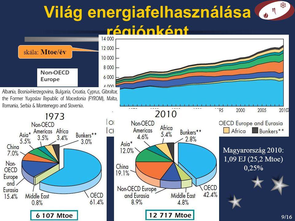 Világ energiafelhasználása régiónként
