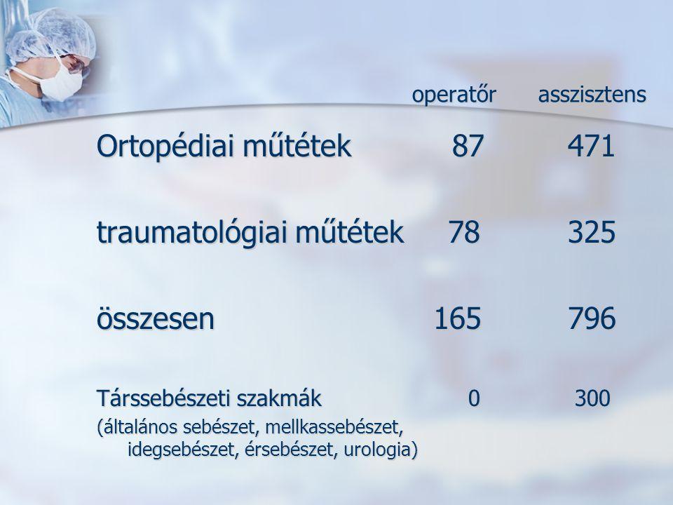 traumatológiai műtétek 78 325 összesen 165 796