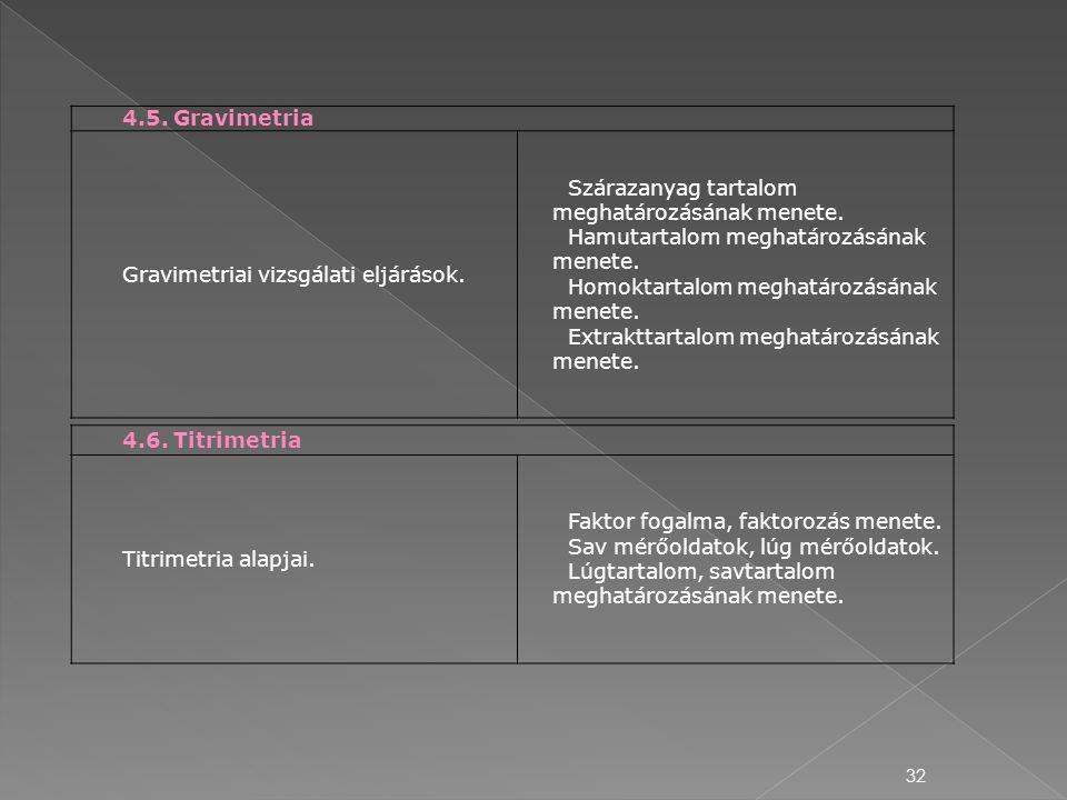 4.5. Gravimetria Gravimetriai vizsgálati eljárások. Szárazanyag tartalom meghatározásának menete. Hamutartalom meghatározásának menete.