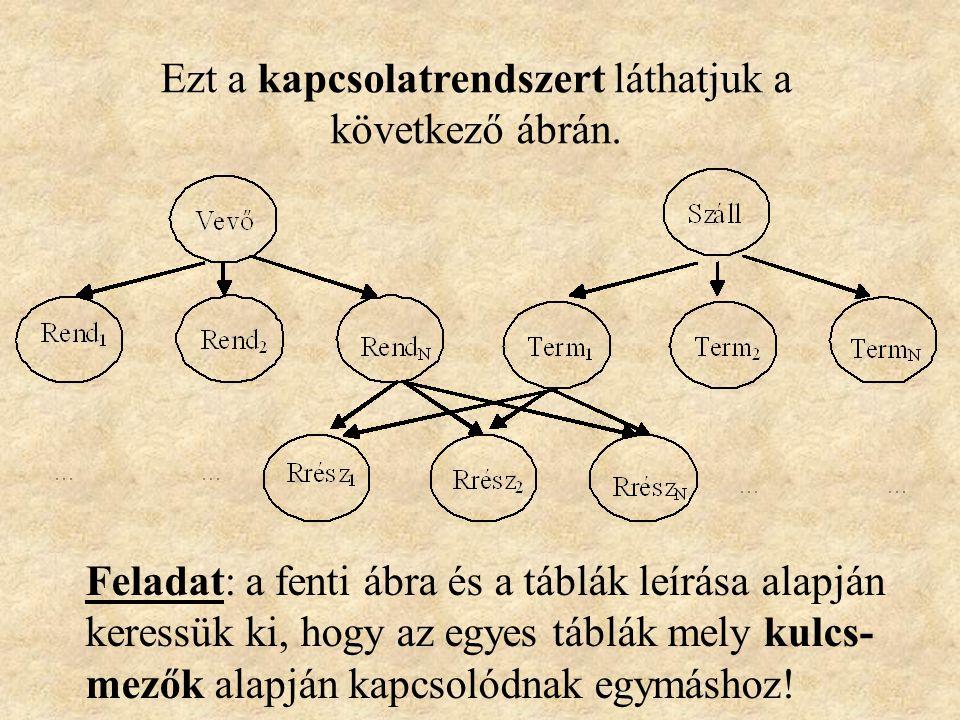 Ezt a kapcsolatrendszert láthatjuk a következő ábrán.