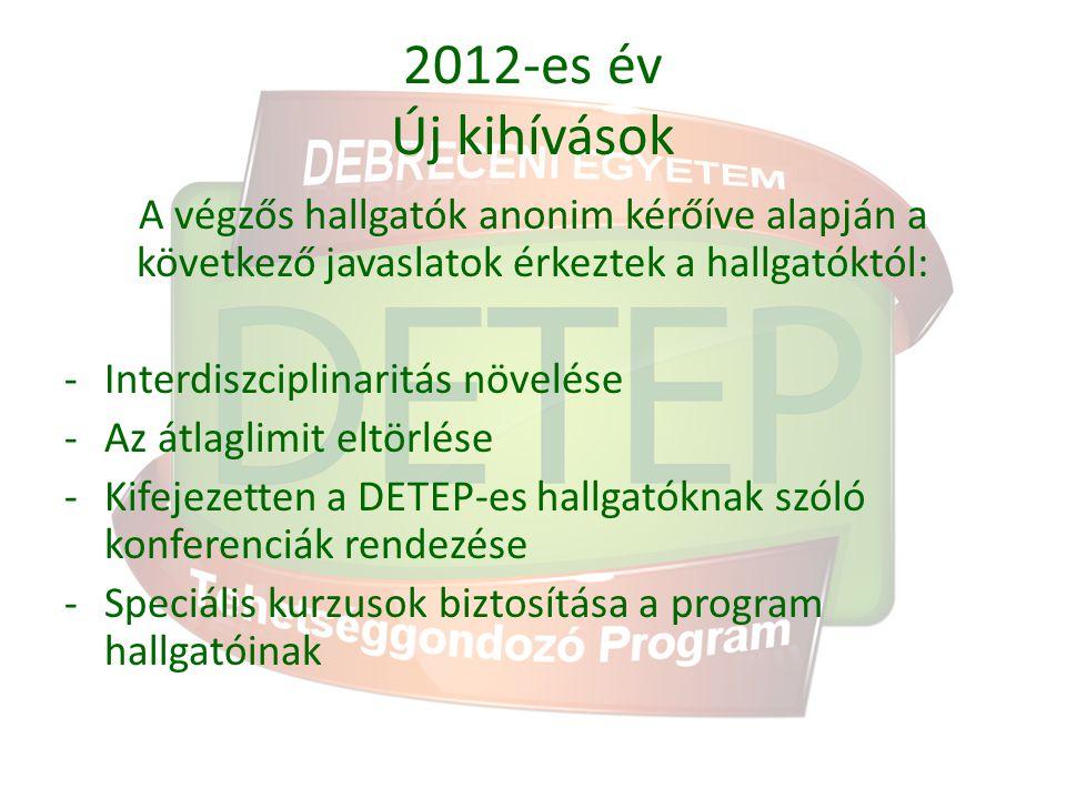 2012-es év Új kihívások A végzős hallgatók anonim kérőíve alapján a következő javaslatok érkeztek a hallgatóktól: