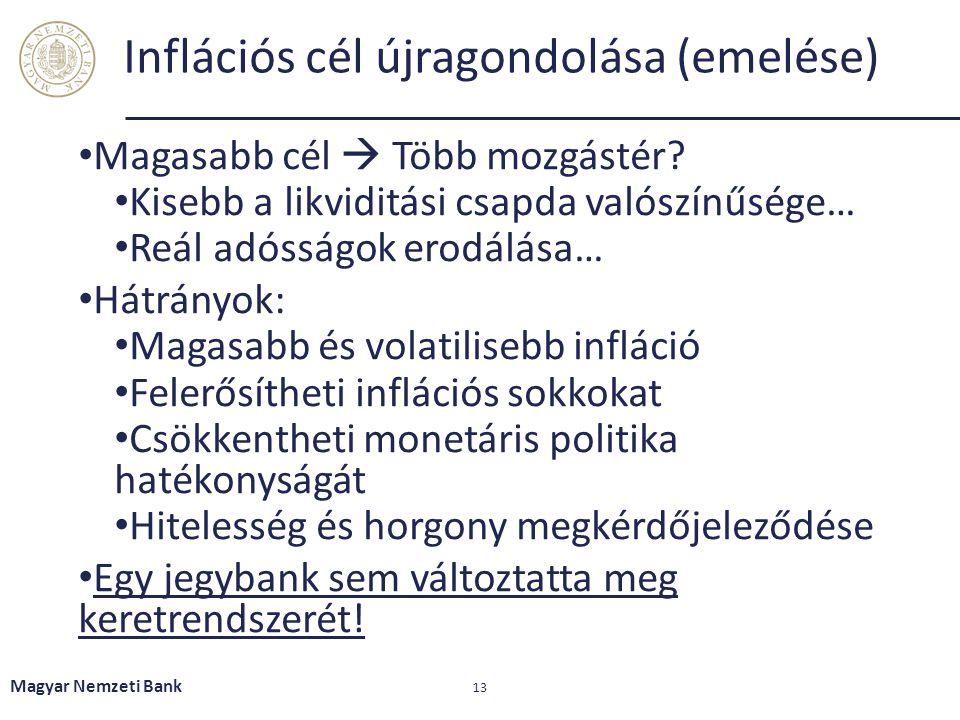 Inflációs cél újragondolása (emelése)