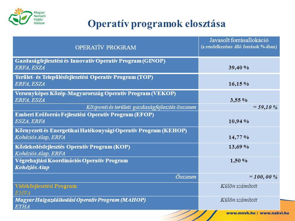 Operatív programok elosztása