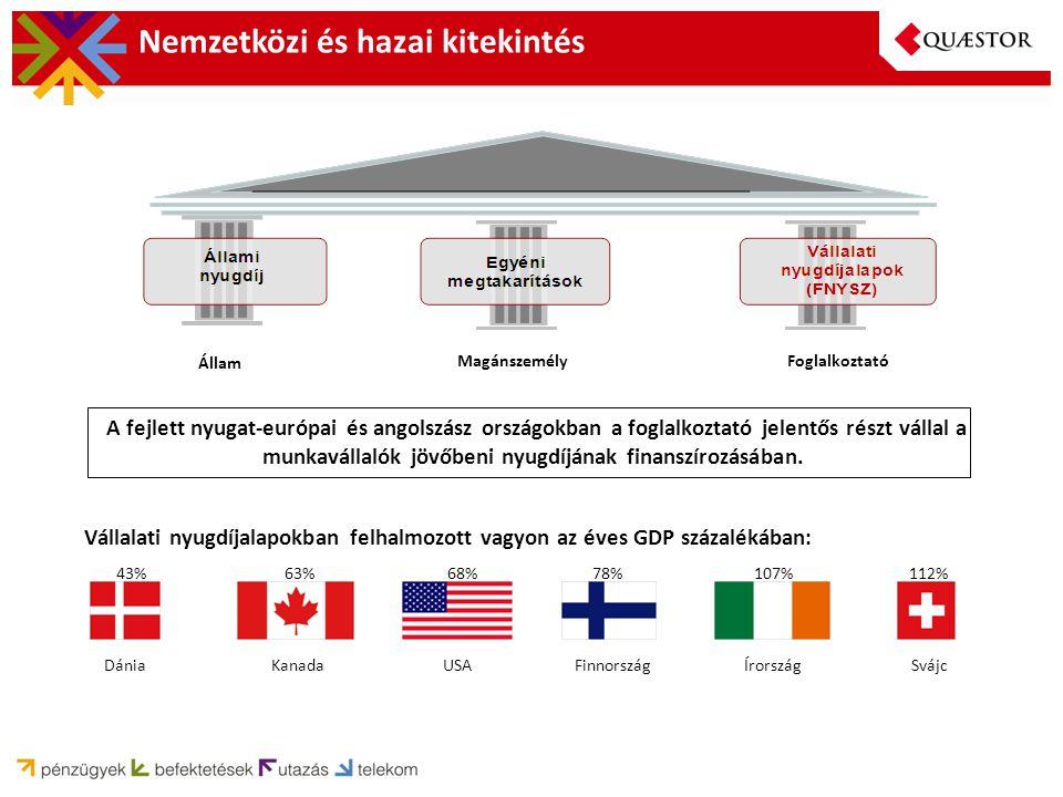 Nemzetközi és hazai kitekintés