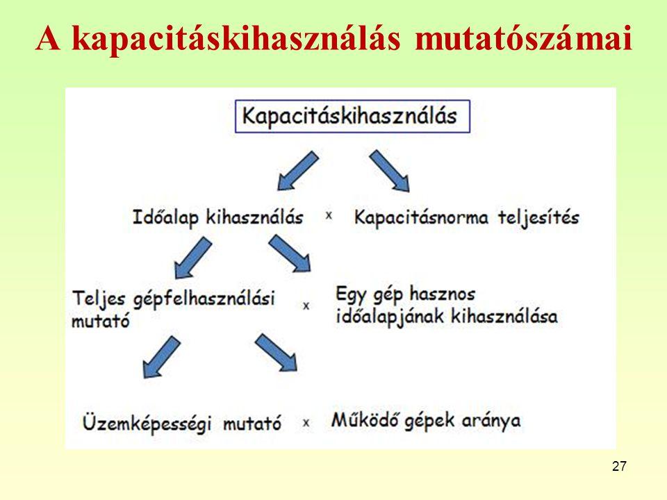 A kapacitáskihasználás mutatószámai