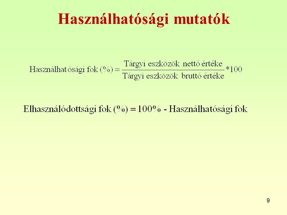 Használhatósági mutatók