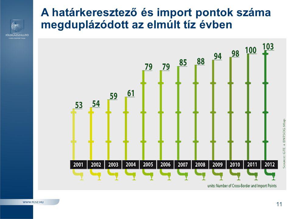 A határkeresztező és import pontok száma megduplázódott az elmúlt tíz évben