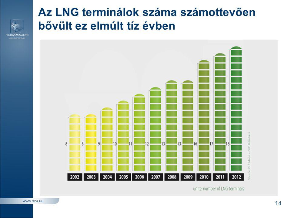 Az LNG terminálok száma számottevően bővült ez elmúlt tíz évben