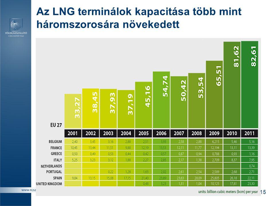 Az LNG terminálok kapacitása több mint háromszorosára növekedett