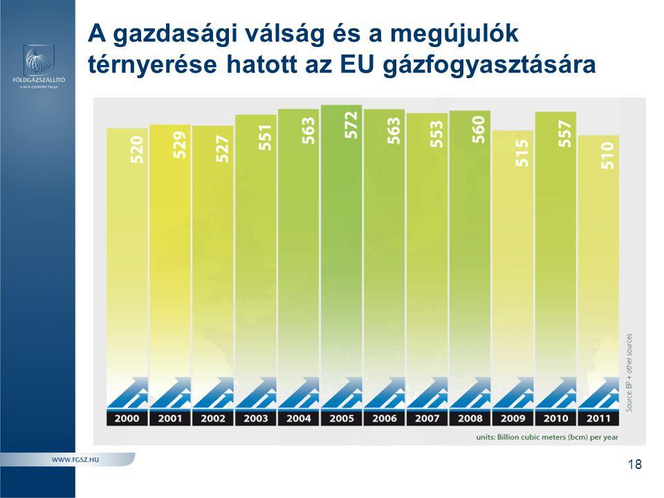 A gazdasági válság és a megújulók térnyerése hatott az EU gázfogyasztására