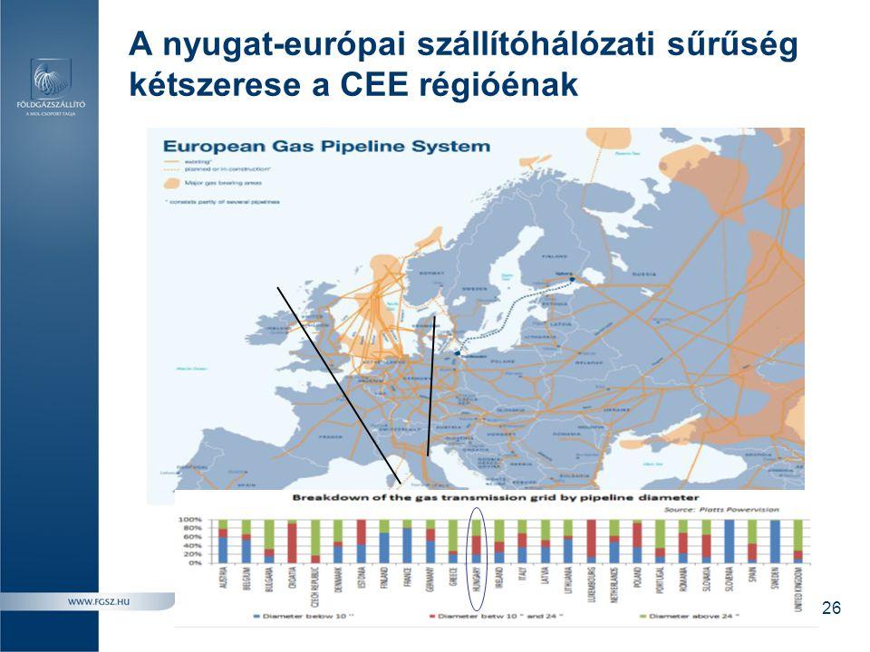 A nyugat-európai szállítóhálózati sűrűség kétszerese a CEE régióénak