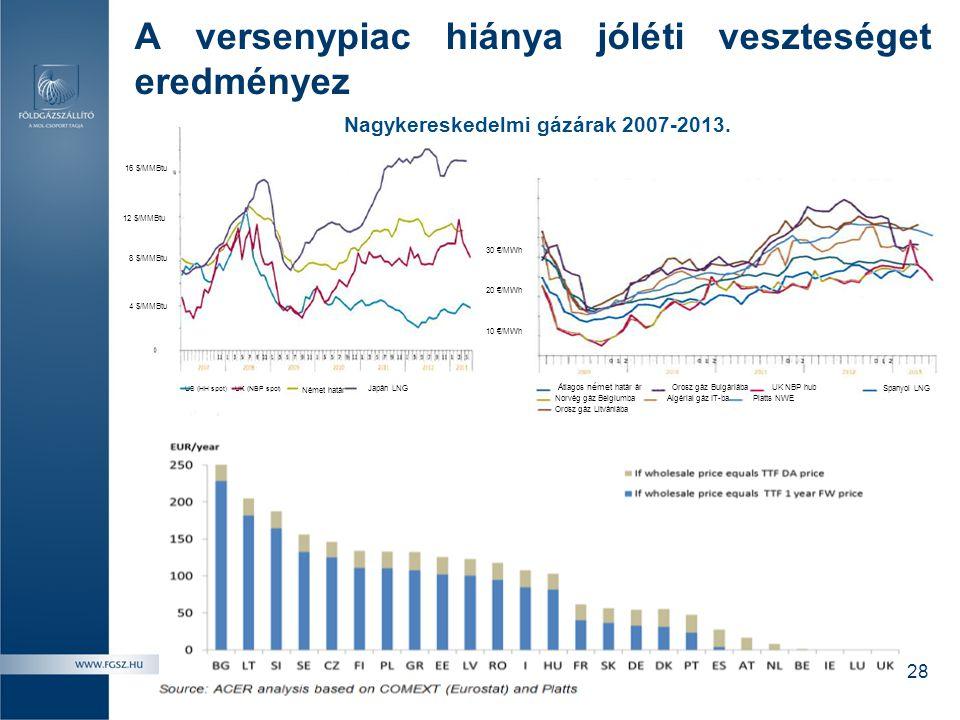 A versenypiac hiánya jóléti veszteséget eredményez