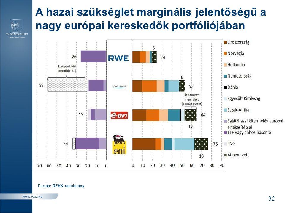 A hazai szükséglet marginális jelentőségű a nagy európai kereskedők portfóliójában