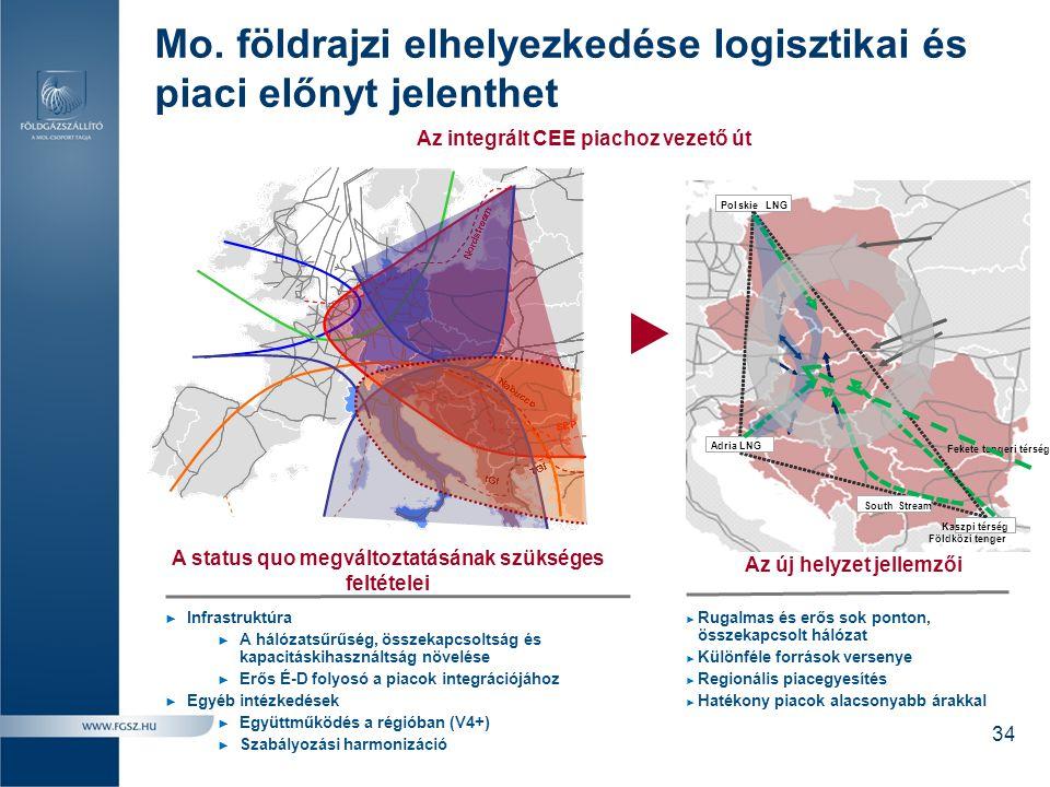 Mo. földrajzi elhelyezkedése logisztikai és piaci előnyt jelenthet