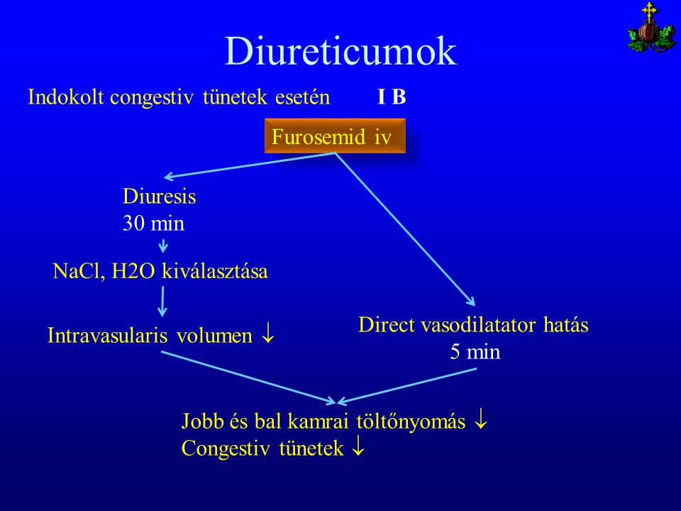 Diureticumok Indokolt congestiv tünetek esetén I B Furosemid iv