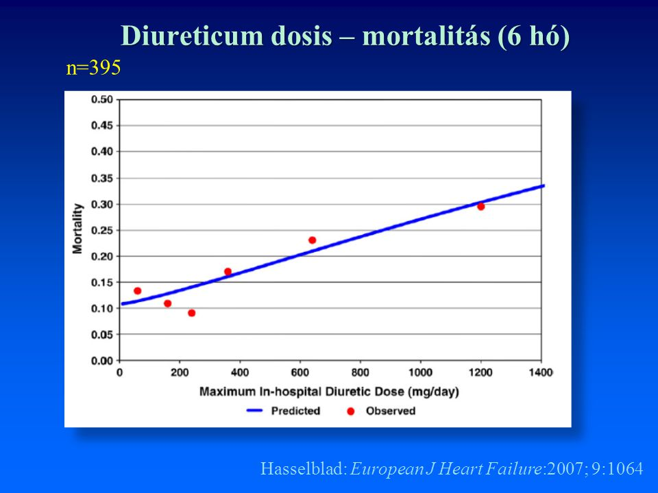 Diureticum dosis – mortalitás (6 hó)