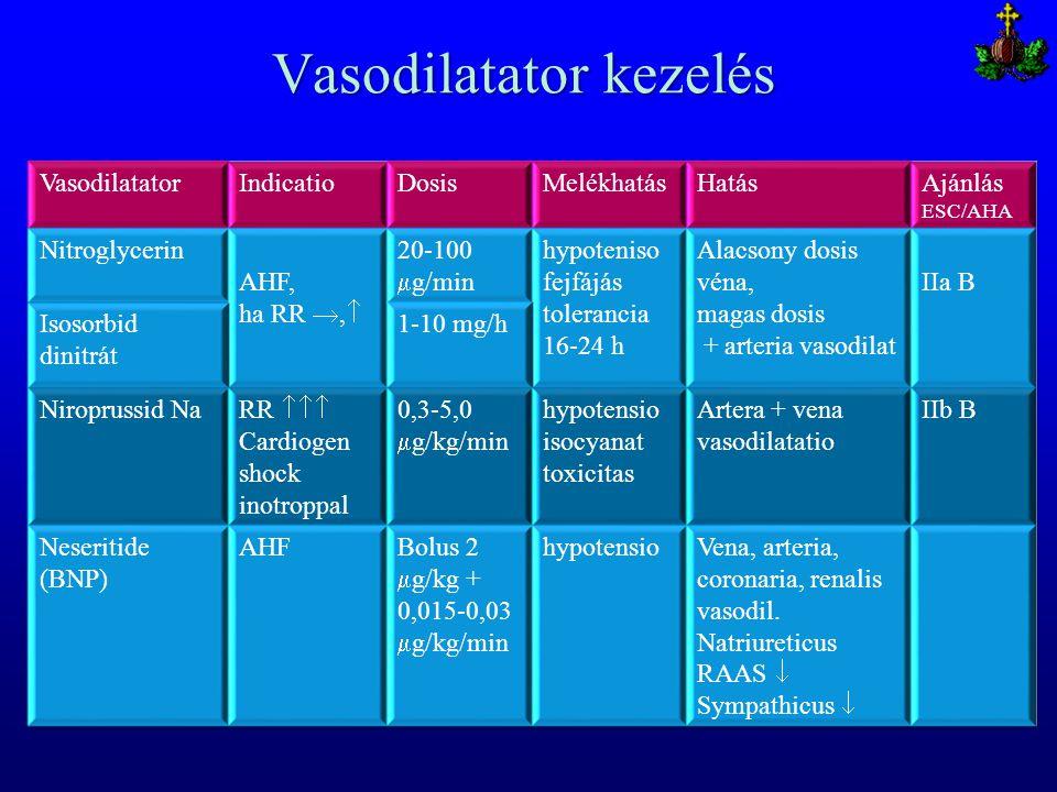Vasodilatator kezelés