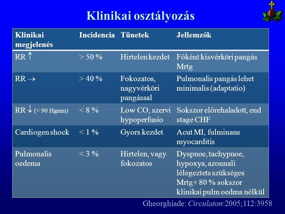 Klinikai osztályozás Klinikai megjelenés Incidencia Tünetek Jellemzők