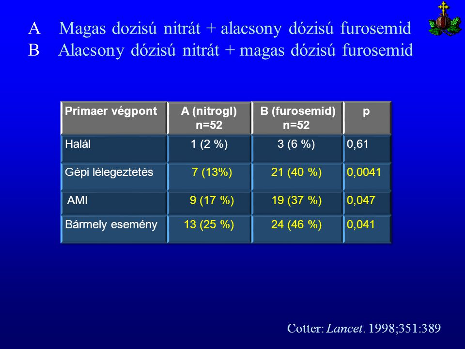 A Magas dozisú nitrát + alacsony dózisú furosemid B Alacsony dózisú nitrát + magas dózisú furosemid