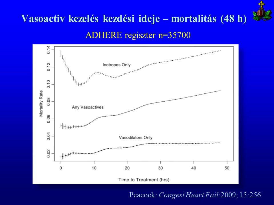 Vasoactiv kezelés kezdési ideje – mortalitás (48 h)
