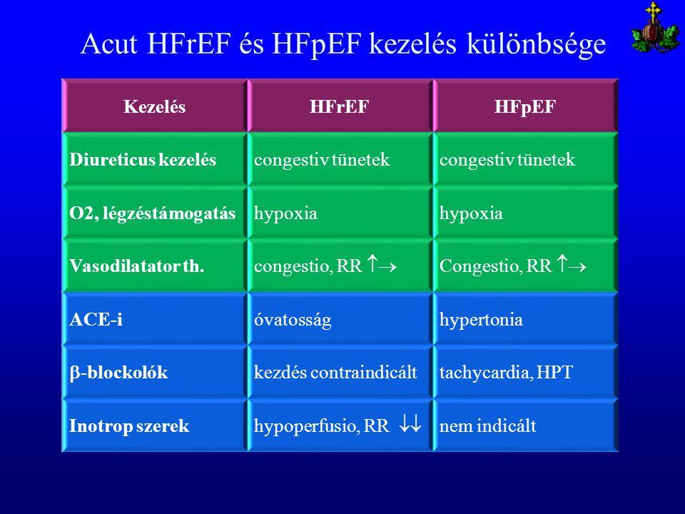 Acut HFrEF és HFpEF kezelés különbsége