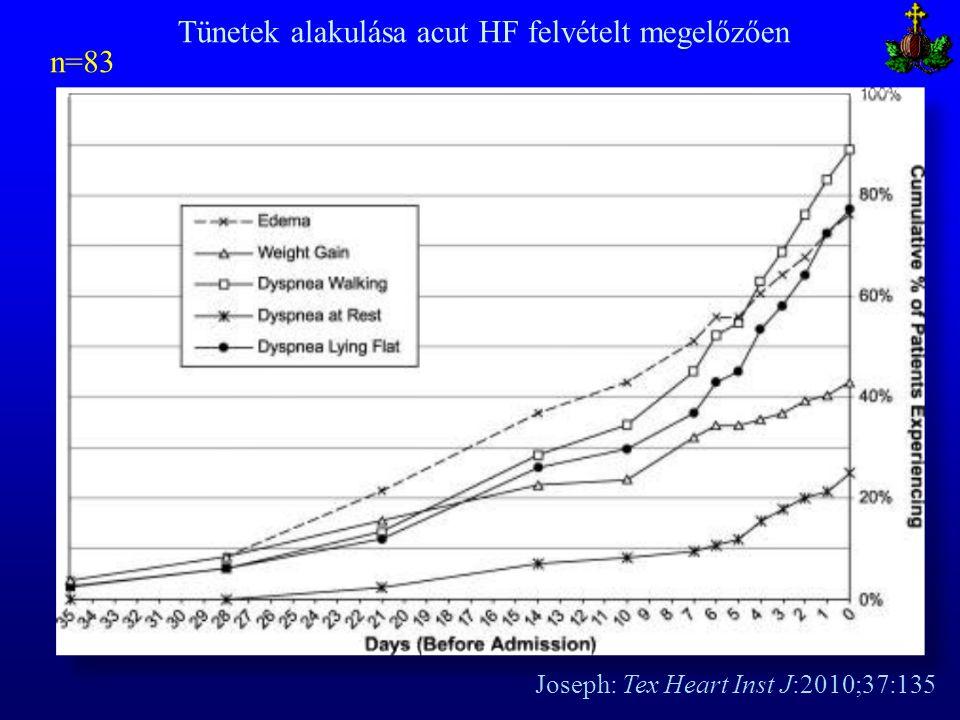 Tünetek alakulása acut HF felvételt megelőzően