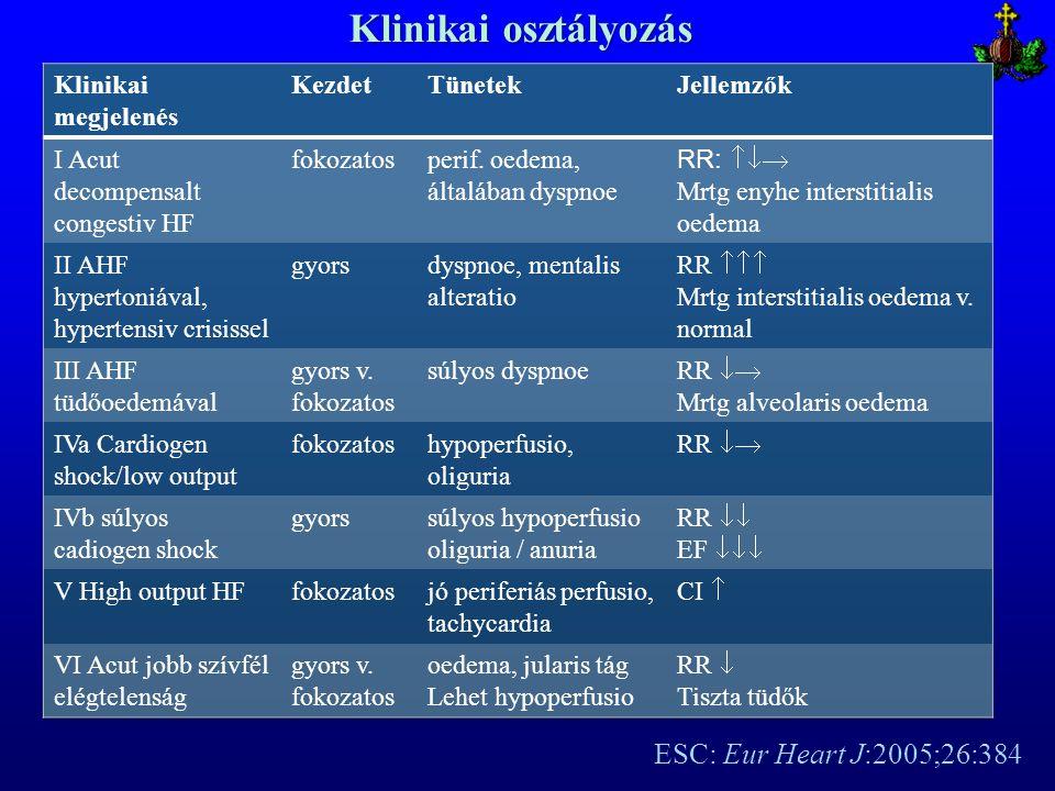 Klinikai osztályozás ESC: Eur Heart J:2005;26:384 Klinikai megjelenés