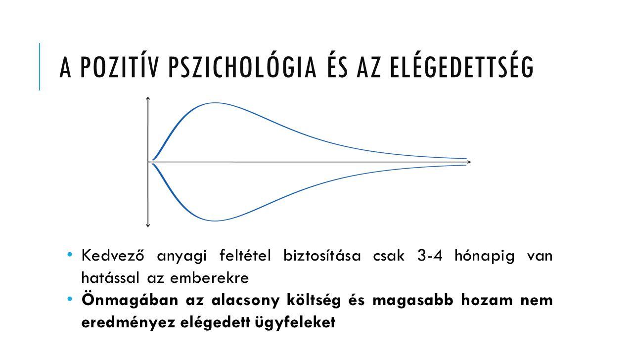 A pozitív pszichológia ÉS AZ ELÉGEDETTSÉG