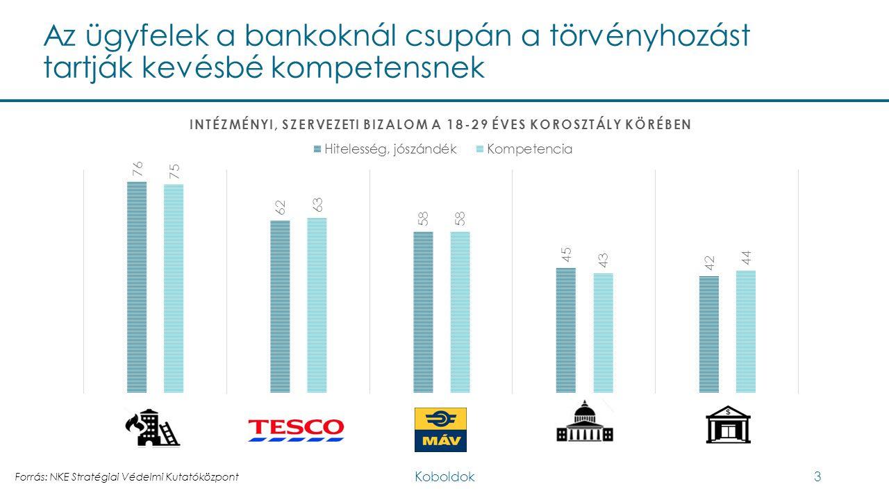 Az ügyfelek a bankoknál csupán a törvényhozást tartják kevésbé kompetensnek