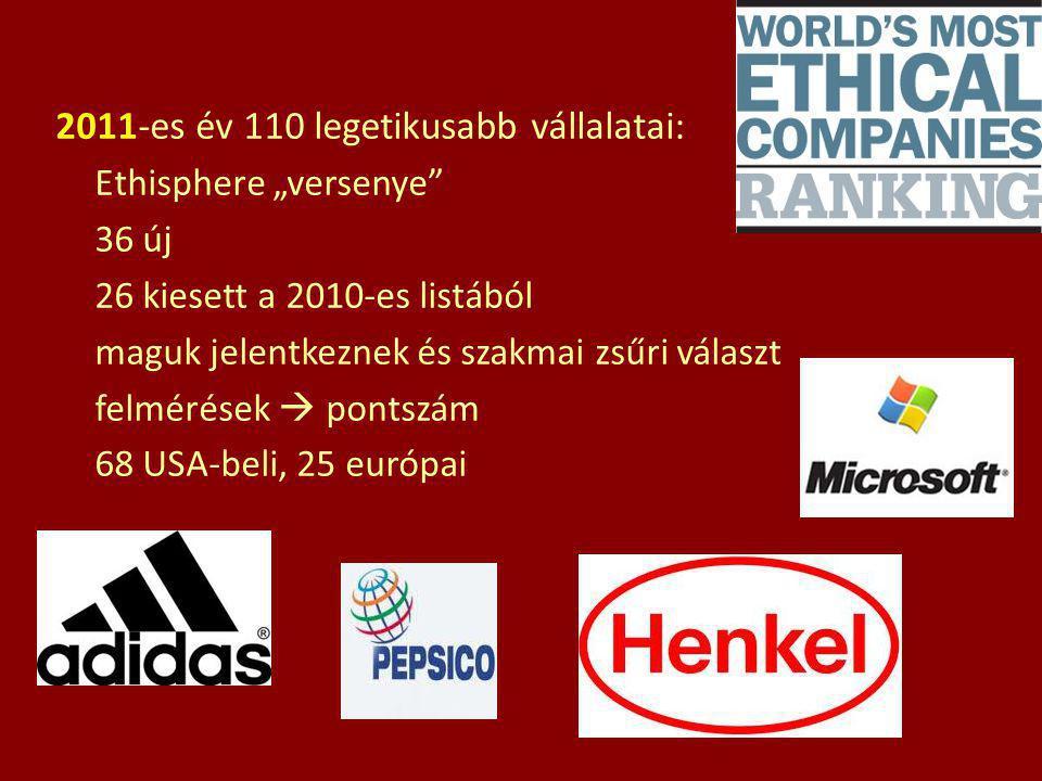 2011-es év 110 legetikusabb vállalatai: