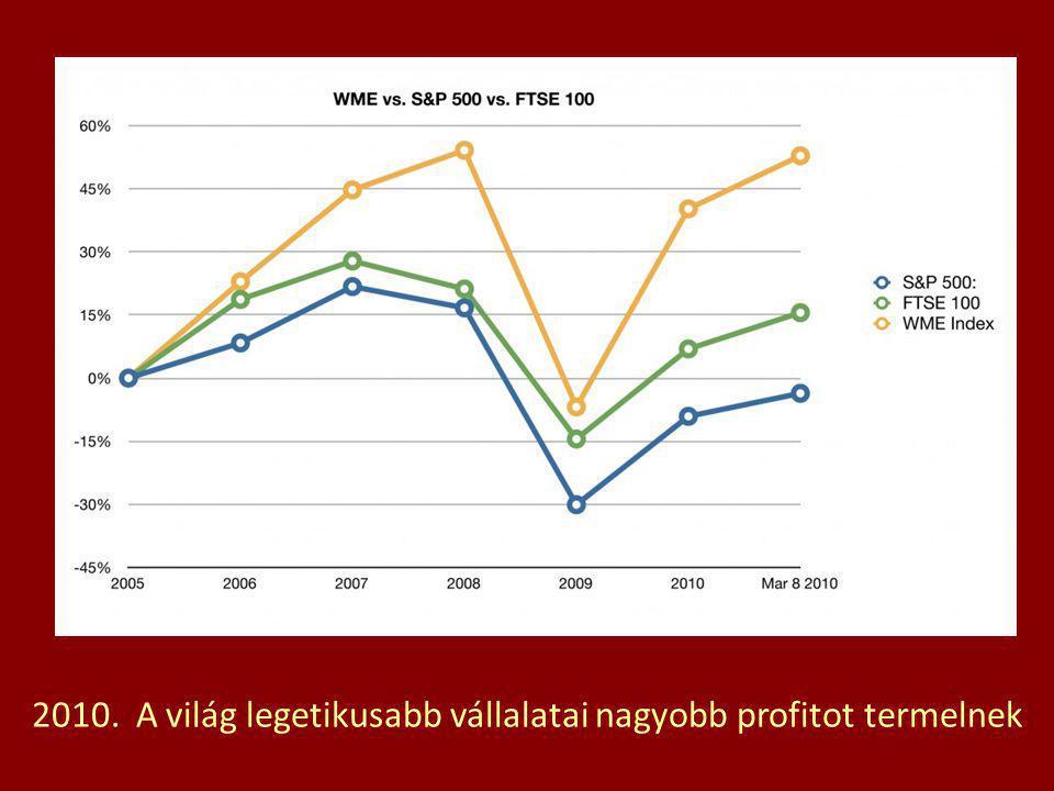 2010. A világ legetikusabb vállalatai nagyobb profitot termelnek