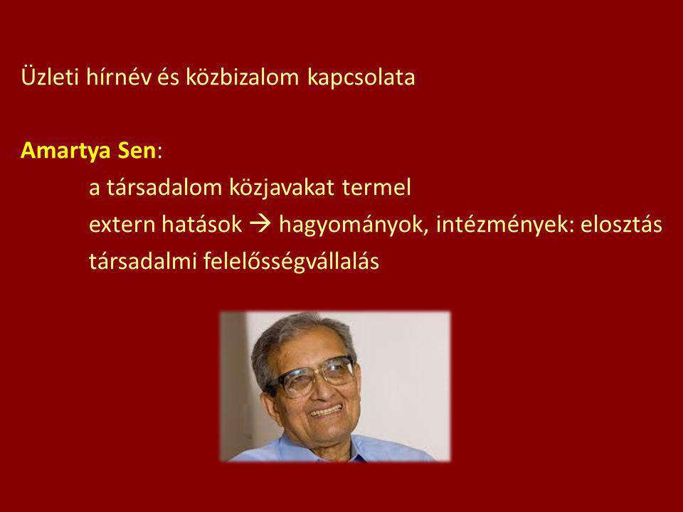 Üzleti hírnév és közbizalom kapcsolata Amartya Sen: a társadalom közjavakat termel extern hatások  hagyományok, intézmények: elosztás társadalmi felelősségvállalás