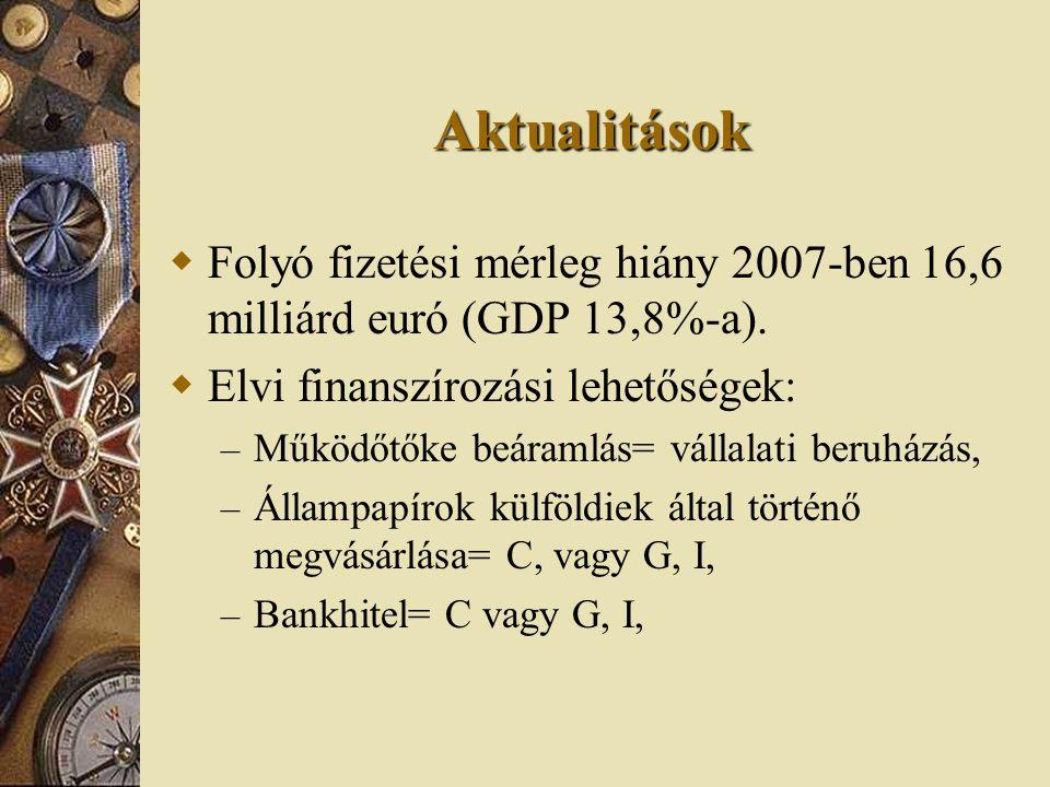 Aktualitások Folyó fizetési mérleg hiány 2007-ben 16,6 milliárd euró (GDP 13,8%-a). Elvi finanszírozási lehetőségek: