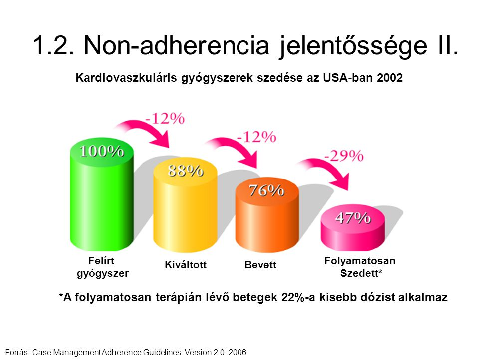 1.2. Non-adherencia jelentőssége II.