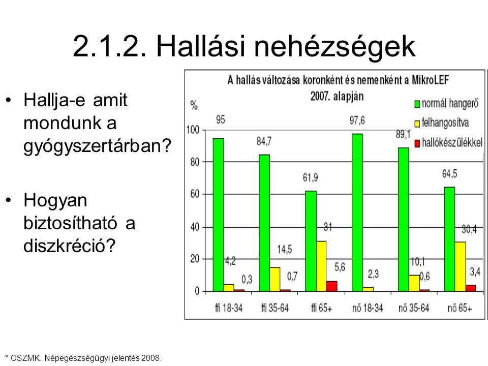 2.1.2. Hallási nehézségek Hallja-e amit mondunk a gyógyszertárban