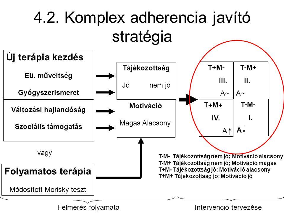 4.2. Komplex adherencia javító stratégia