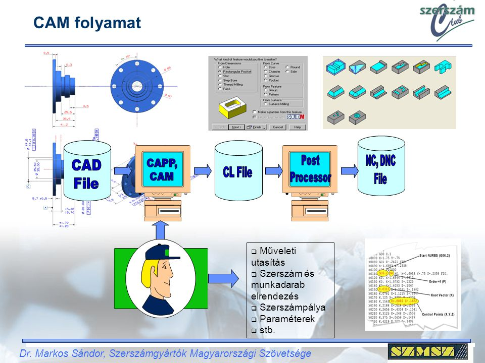 CAM folyamat Post NC, DNC CAD CAPP, Processor File File CAM CL File