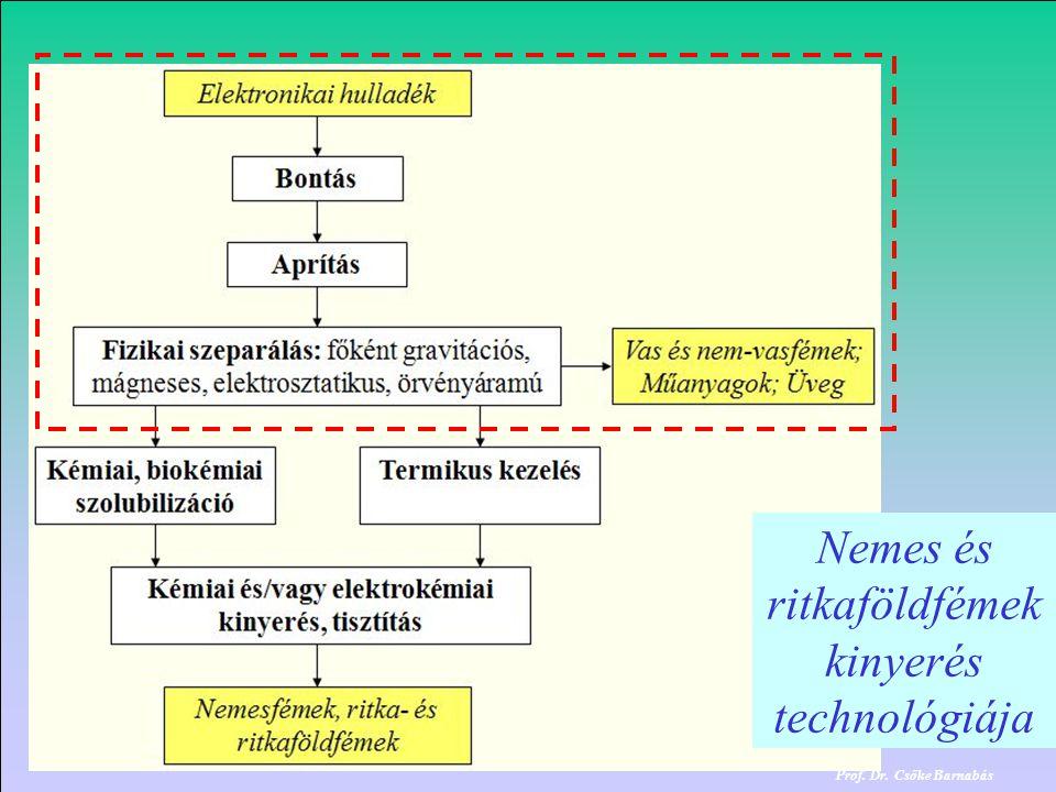 Nemes és ritkaföldfémek kinyerés technológiája