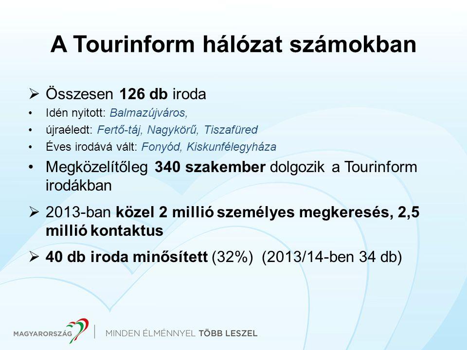 A Tourinform hálózat számokban