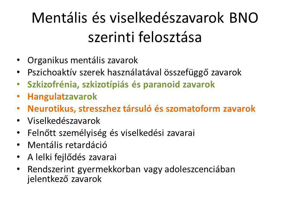 Mentális és viselkedészavarok BNO szerinti felosztása
