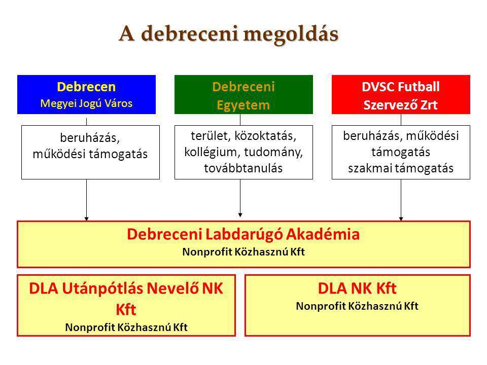 A debreceni megoldás Debreceni Labdarúgó Akadémia