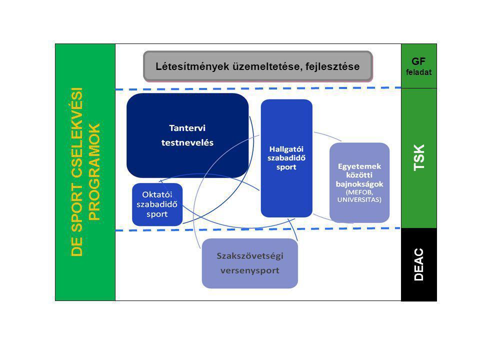 DE SPORT CSELEKVÉSI PROGRAMOK Létesítmények üzemeltetése, fejlesztése