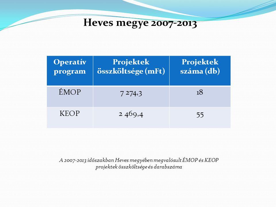 Projektek összköltsége (mFt)