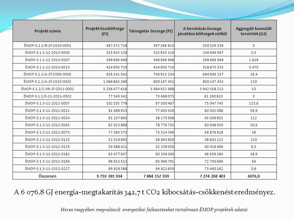 Projekt száma Projekt összköltsége (Ft) Támogatás összege (Ft) A beruházás összege járulékos költségek nélkül.